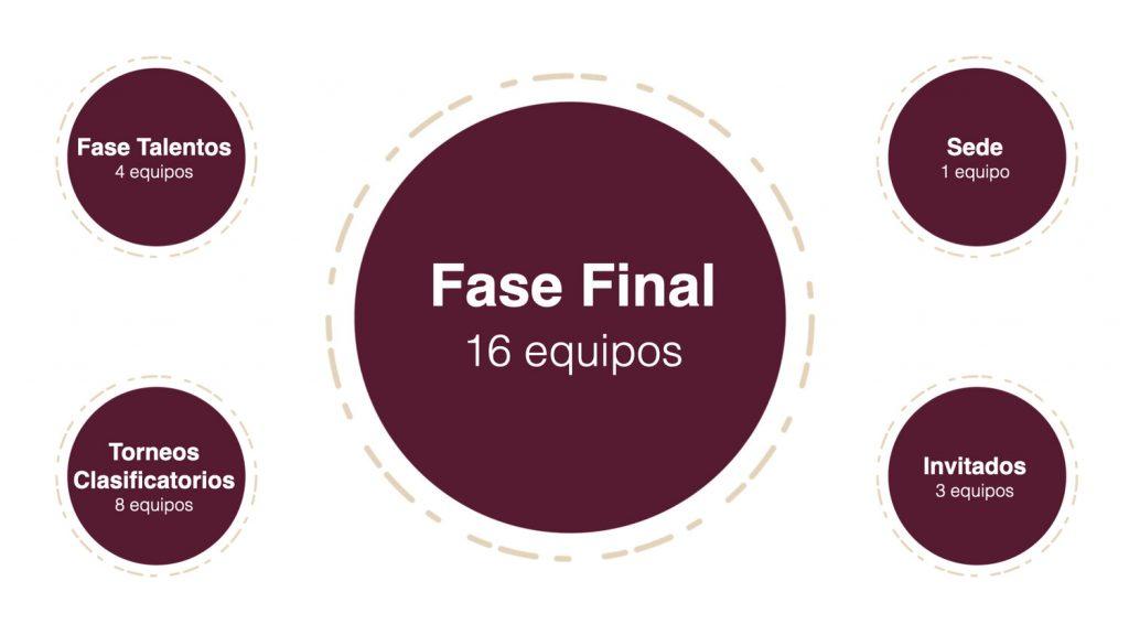 Clasificación Fase Final Liga Española de Debate Universitario