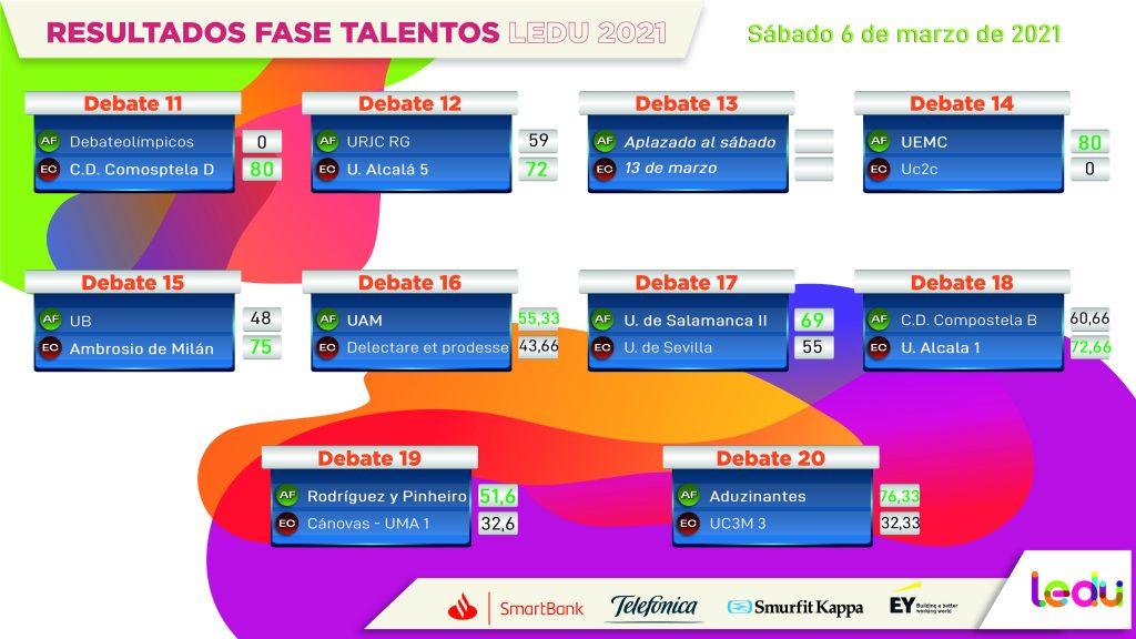 Resultados de la segunda jornada de la Fase Talentos de la LEDU