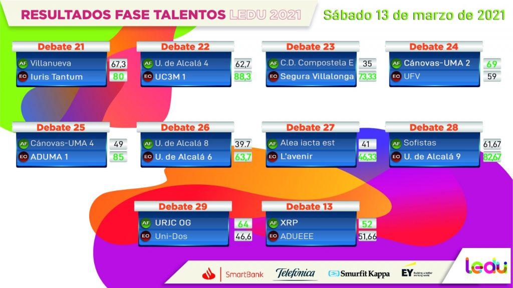 Resultados de la última jornada de la Ronda 1 de la Fase Talentos de la Liga Española de Debate Universitario (LEDU)